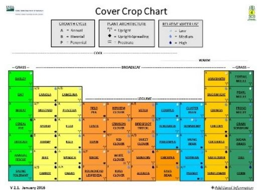 USDA Cover Crops Chart