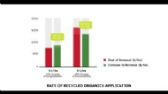 The Economics Of Using Recycled Organics Compost In Vegetable Production