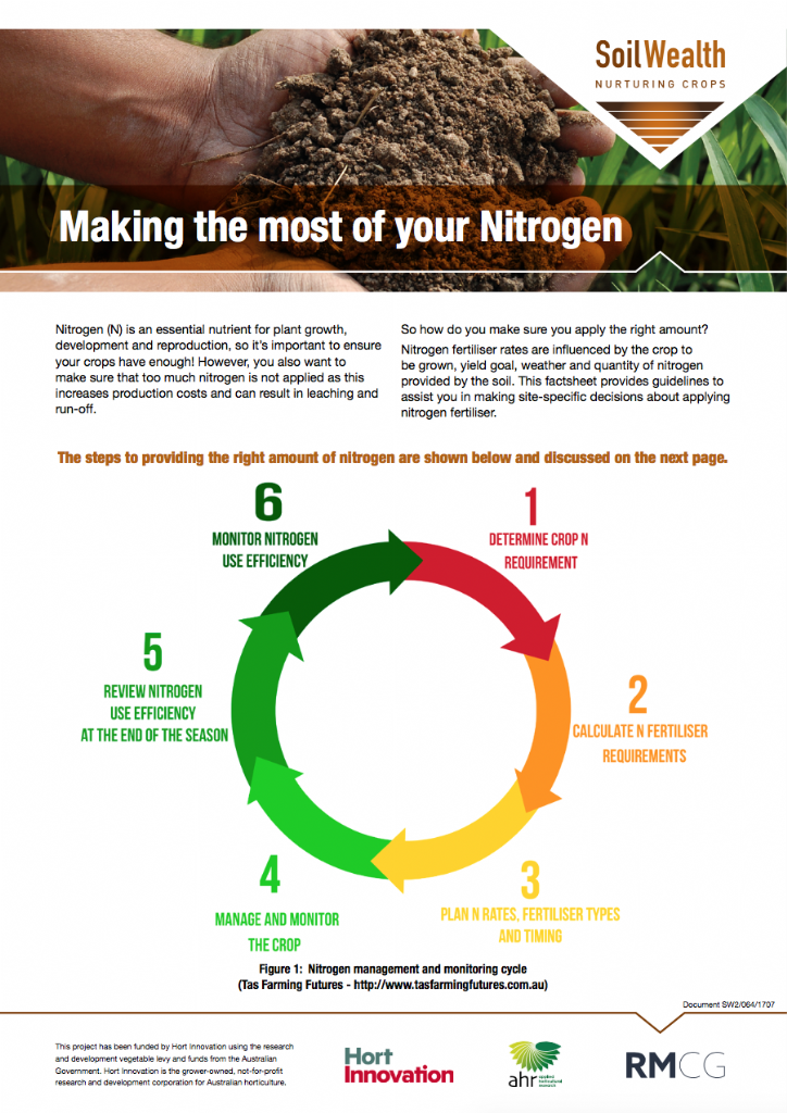 Making the most of your Nitrogen