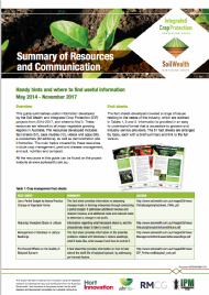 Summary of Resources and Communication: Handy hints and where to find useful information (Phase 1)