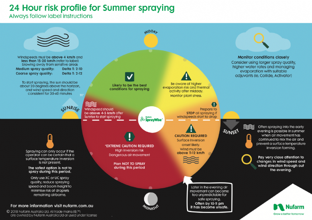 24 Hour risk profile for Summer spraying